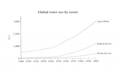 IELTS Writing Task 1 : international water usage by different sector