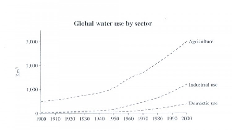 CAMBRIDGE IELTS6 TEST1 TASK1 : Water Consumption in Brazil and Congo