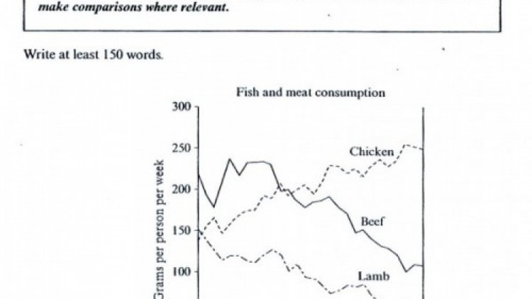 IELTS Writing Task 1:Meat Consumption
