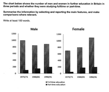 IELTS Essay : Men and Women in Further Education