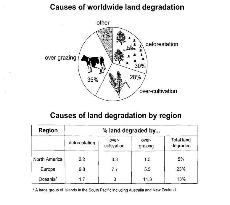 Land degradation for IELTS Writing Task 1