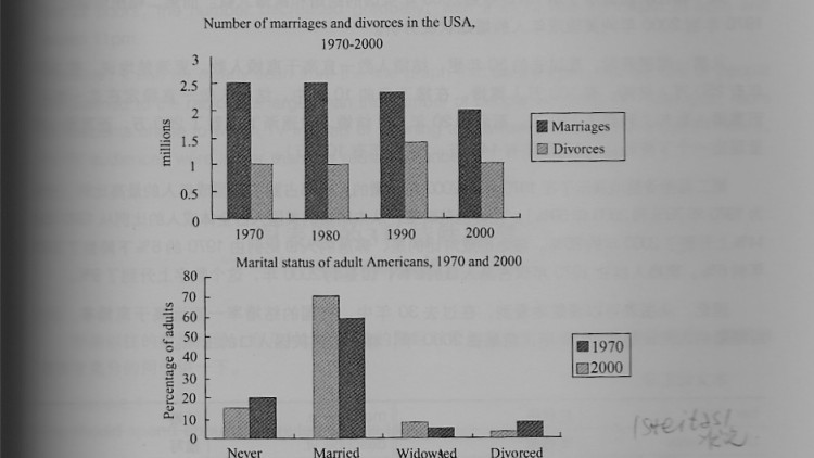 CAMBRIDGE IELTS6 TEST4 TASK1 : Marriages and divorces of the American