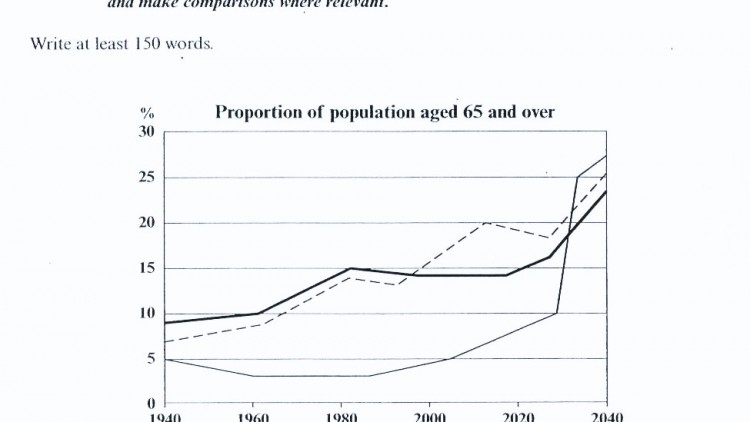 IELTS Writing Task I from Cambridge 5: Population aged over 65