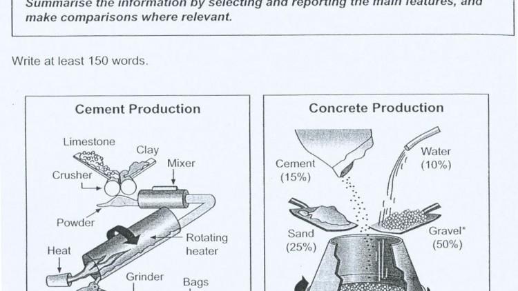 ตัวอย่างงานเขียน Writing Task I ประเภท Diagram