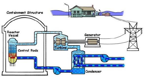 BoilingWaterReactor