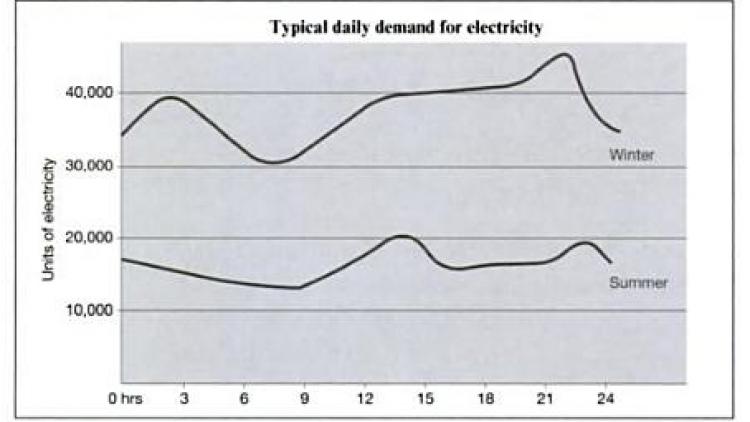 เฉลย ielts writing task 1 : demand for electricity in England