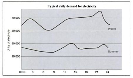 electric-demand-uk