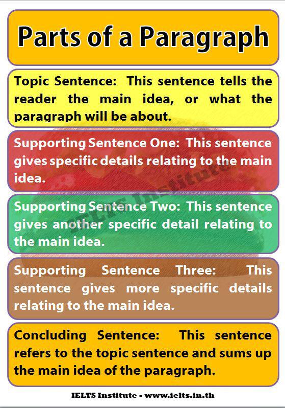 parts-of-a-paragraph