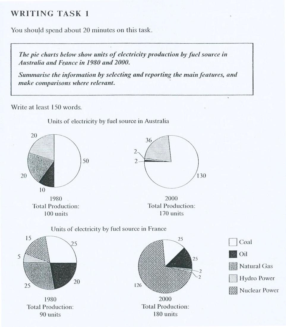 IELTS Writing Task I: Pie Chart   IELTS