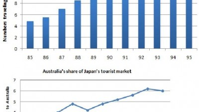 IELTS Essay [TASK 1] Japanese Tourism And Australian Share