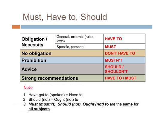 English Grammar in Use - Practice Exercises: Modal Verbs