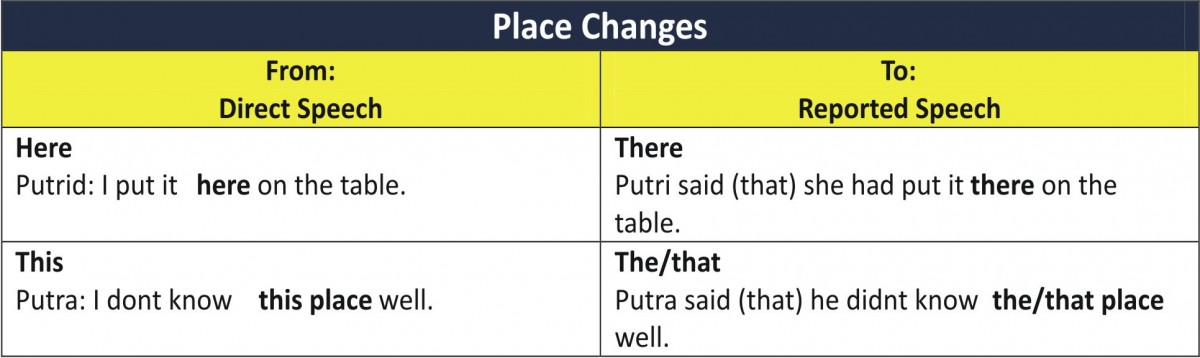 Place-Direct-Indirect-Speech