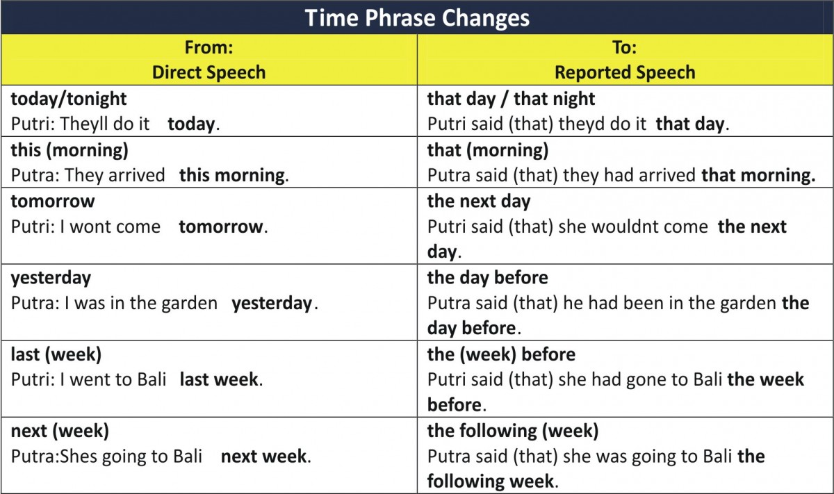 Time Phrase Changes - Direct Indirect Speech